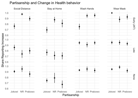 Partisanship and Change in Health Behavior range plots. X axis measures Social Distance, Stay at Home, Wash Hands, and Wear Mask as well as Jokowi, NR, and Prabowo; Y axis is Share Reporting increase, comparing Early, Late, and None.