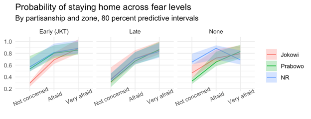 Line charts of Probability of staying home across fear levels by partisanship and zone, 80 percent predictive intervals. Three charts, early late and none, measuring Jokowi, Prabowo, and NR. X axis ranges from Not Concerned to Very Afraid.
